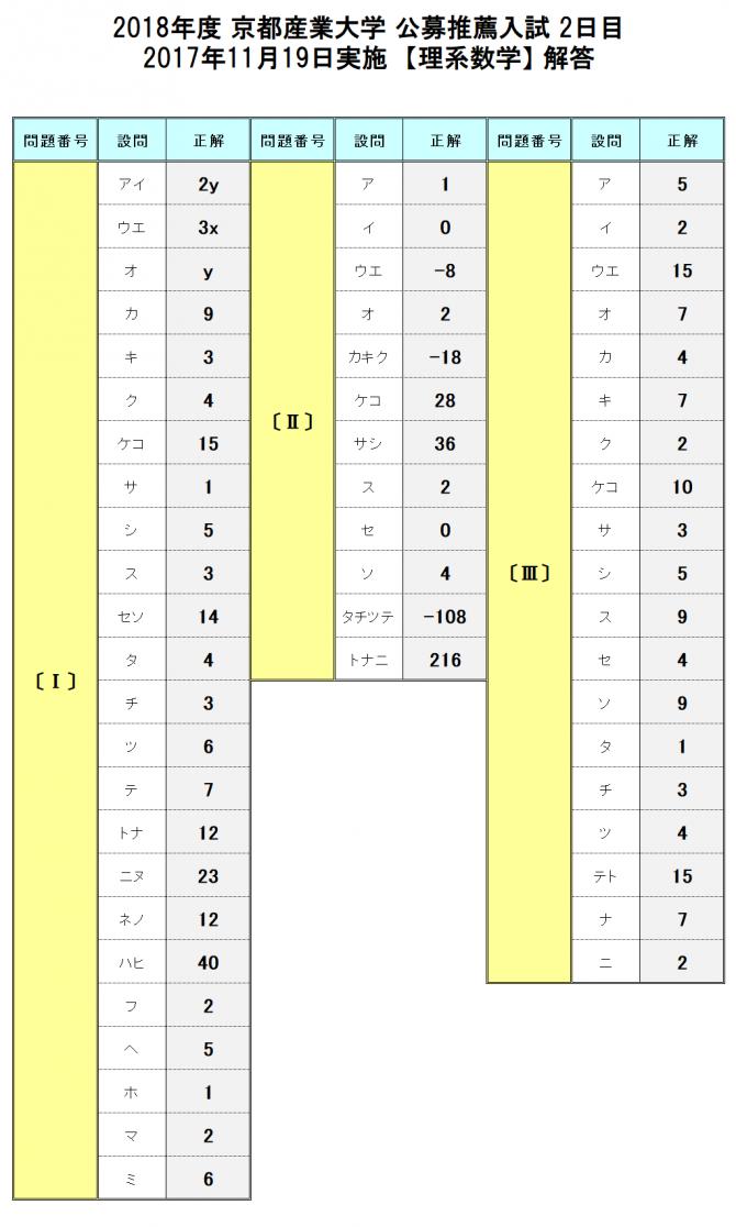 京都 産業 大学 解答 速報