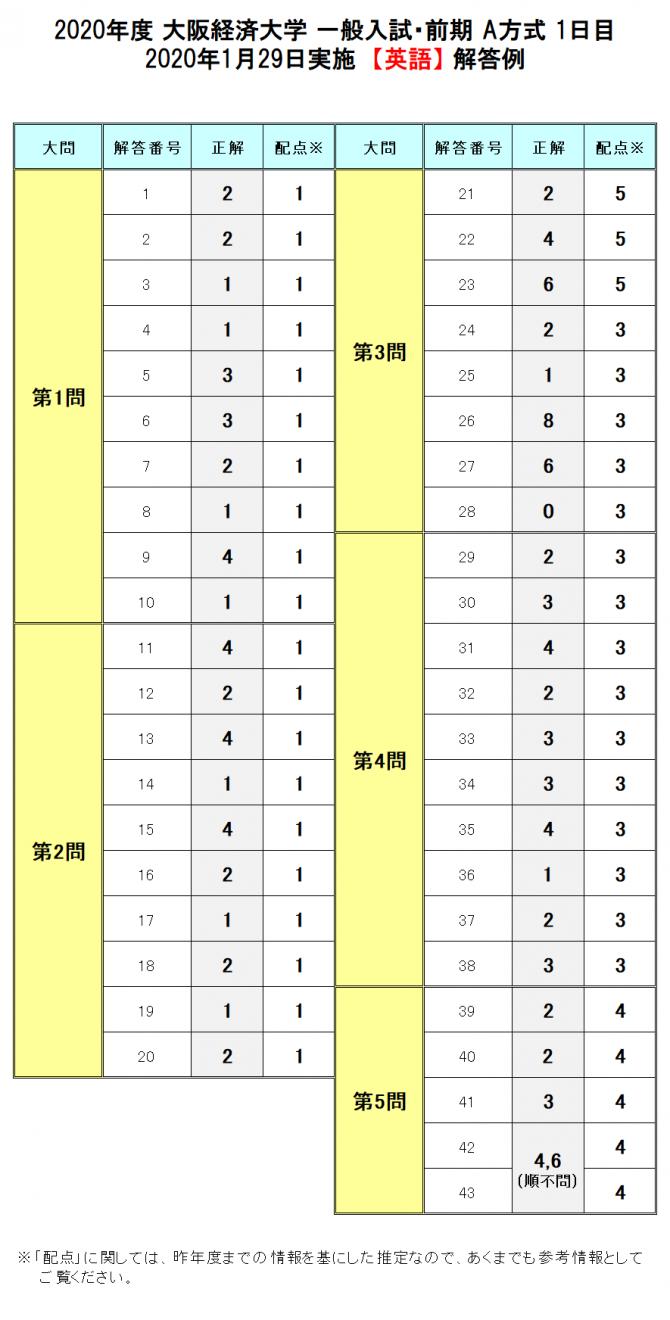 速報 解答 産業 京都 大学